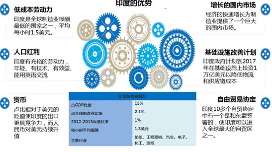 德勤:印度2018年将成全球第二大制造业强国