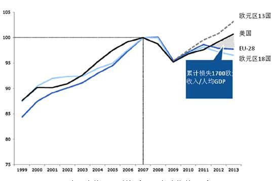 欧盟人均gdp_欧盟gdp曲线图