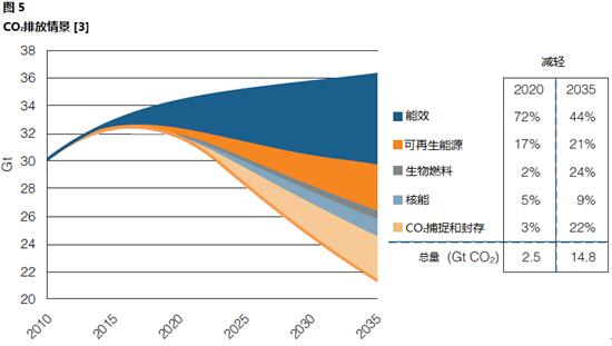 2016年与世界能源结构相比