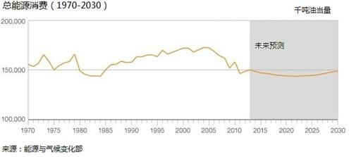 英国能源消费结构的主要变化表现在煤炭及其制