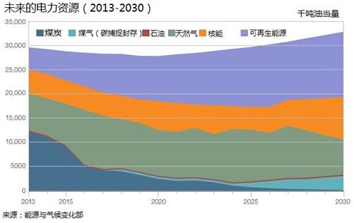 英国能源结构20年内将发生重大变化