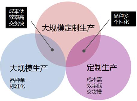 供应链生产系统组织结构图