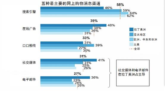 全球跨境电子商务发展报告