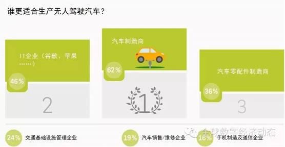 全球无人驾驶汽车消费者调查报告
