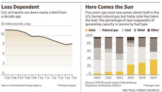 核电不仅提供了美国五分之一的供电量,也有着其他战略意义。核电是不排放二氧化碳的最重要电源。同时也是种基载电力,也就是不像新能源那样受外力影响。因为风不是每时每刻都在刮,太阳也不是永远都能照着太阳板。Entergy Corp.公司近日决定2019年关闭在麻州的Pilgrim核电站因为电站已在低电价的市场环境中失去竞争力了。也就意味着核电在美国的地位、处境已经很难扭转了。   最让人担忧的事   华尔街日报:最让您夜不能寐的是什么事?   OSullivan:如果说真要为什么能源灾难而失眠,那我