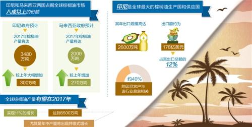 棕榈油市场呈现供大于求走势