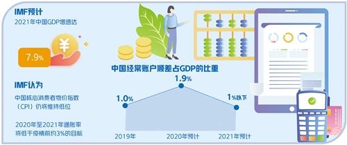 IMF发布报告指出:中国强有力措施使经济持续复苏