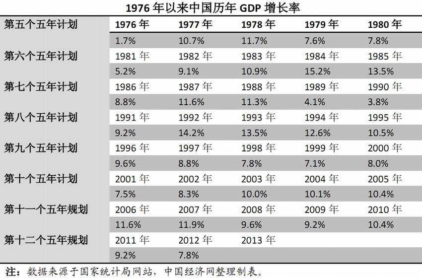 中国gdp总值_中国gdp增长图片