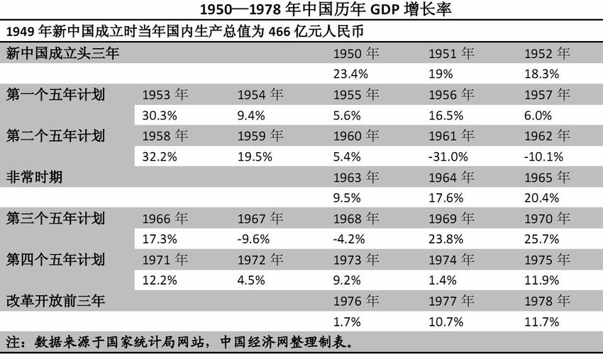 数据简报:1950年以来中国历年GDP增长率汇总