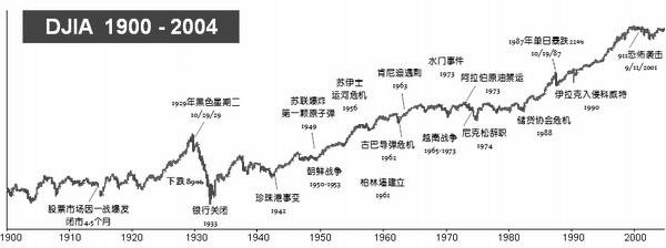 道琼斯指数百年走势图与大事记一览表