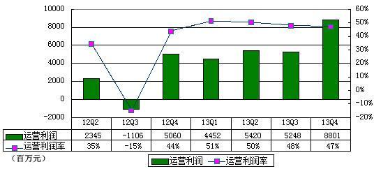 数据简报:阿里巴巴集团股权结构及招股书图解
