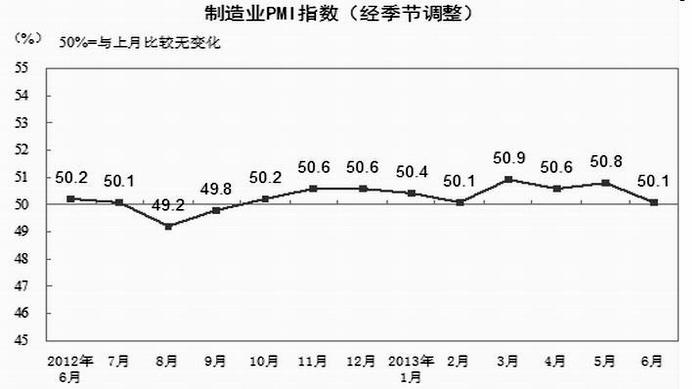 图表说明:2012年6月-2013年6月中国非制造业商务活动指数走势图 当前中国主要宏观经济数据指标