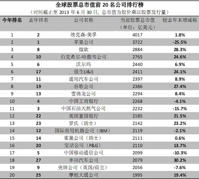 数据简报:全球股票总市值前20名公司排行榜