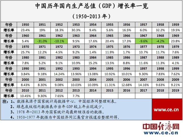 历年成都GDP增长_中国gdp增长图
