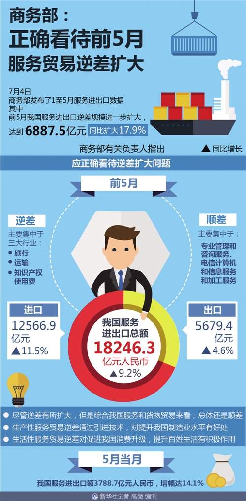 前5月服务进出口同比增长9.2% 保持稳中向好