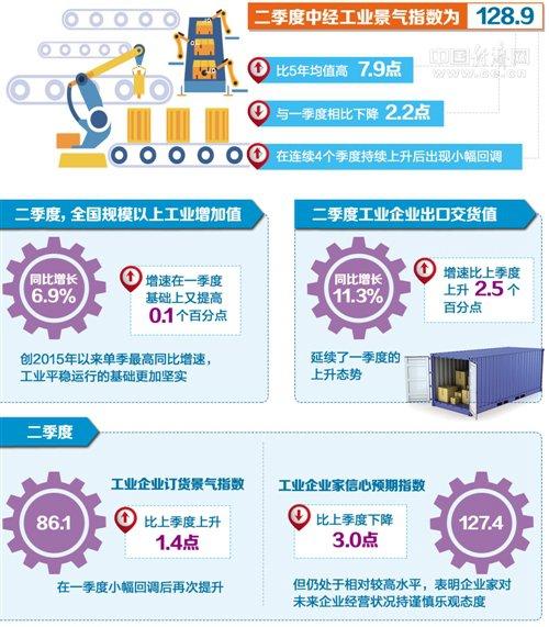 二季度中经产业景气指数发布:工业运行整体好于预期
