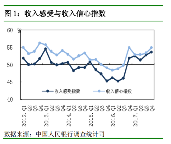 央行四季度城镇储户报告:32%居民对下季房价看涨