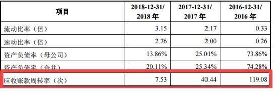 诺康达冲刺科创板:估值2年翻10倍 近4亿募资投入亏损公司