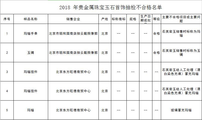 """颐和园商店卖假货:""""石英岩玉""""假充""""玛瑙、玉石""""被北京市场监督局处罚"""