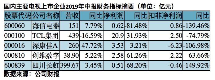 净利润下滑68% 电视营收不到两成 四川长虹业绩低迷转势待考