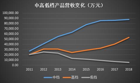 金徽酒未强先衰:省内市占率低 核心产品销量萎缩