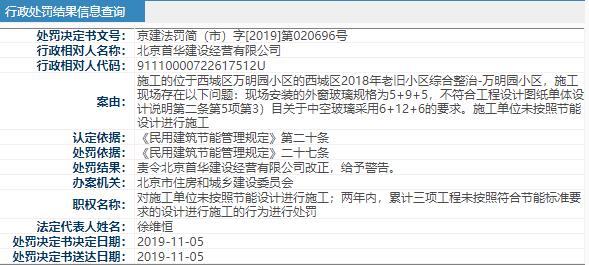北京房地集团子公司1天收北京住建2张罚单