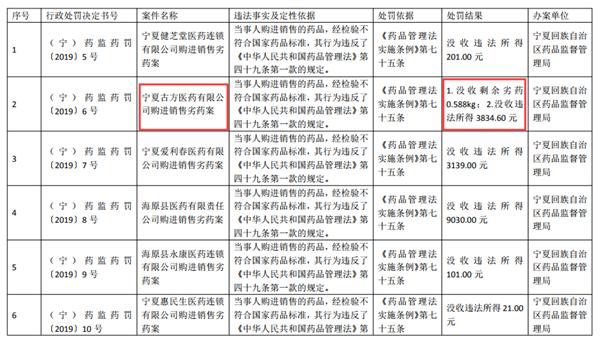 """宁夏古方医药有限公司销售劣药被罚 近两年屡上质量""""黑榜"""""""