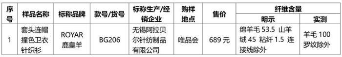 北京消協試驗60件羊絨樣品:唯品會上一款針織衫涉嫌造假