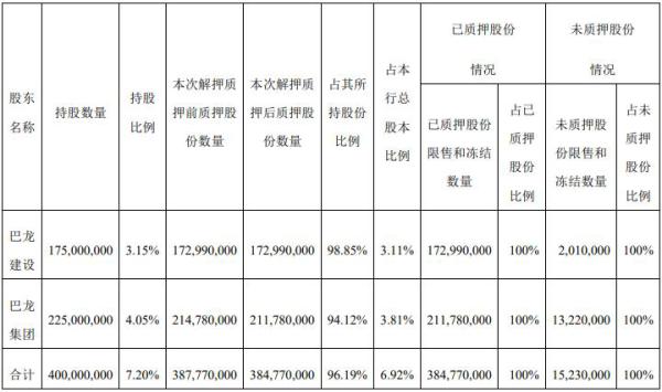 青农商行股东巴龙集团解押4000万股 再质押3700万股