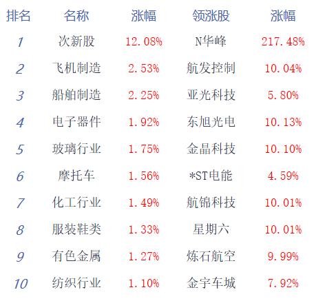 午评:两市冲高回落沪指跌0.39% 光刻胶崛起