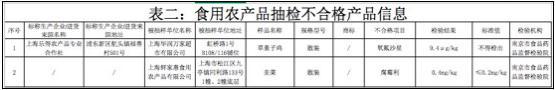 上海华润万家超市散装草童子鸡检出禁药 可引起肾功能与胃肠功能障碍等不良反应