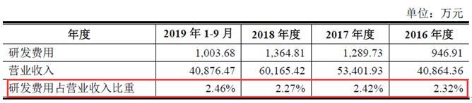 和讯网@熊猫乳品IPO:仅2%左右,重研发却难自圆其说,4家子公司频临亏损边缘,主营产品毛利率快速下滑