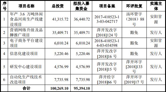「中国经济网」甘源食品产能利用率低IPO募资扩产 深陷经销商纠纷