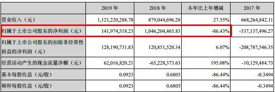 「和讯网」沃森生物净利1.42亿同降超八成 频遭股东减持套现,投资不利麻烦不断
