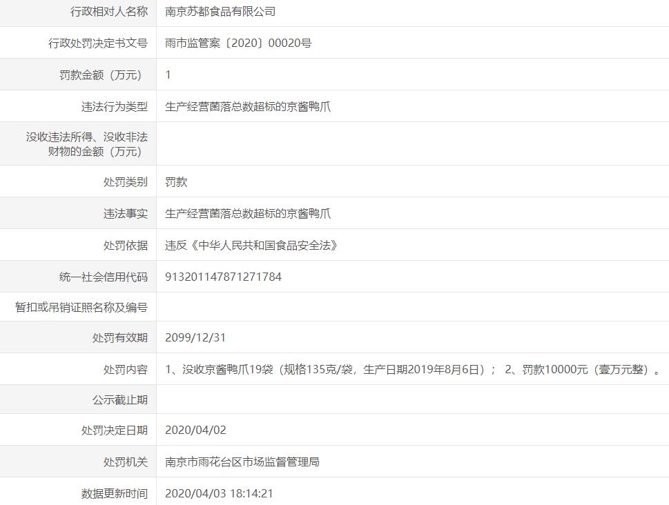 """中国网财经:南京苏都食品公司因鸭爪产品""""菌落超标""""被处罚"""