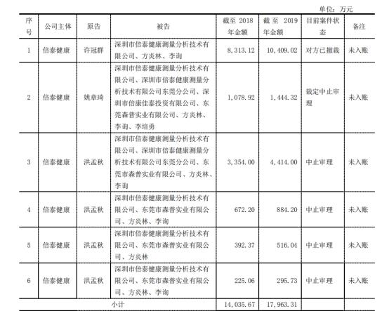 """投资者网@深交所对年报提出问询 审计机构""""打脸""""宜通世纪"""