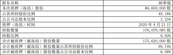 中国经济网:康恩贝实控人胡季强质押8660万股 已累计质押1.5亿股