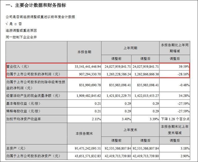 观察者网@顺丰一季度增收不增利 单票收入逐月下滑