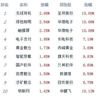 「经济日报-中国经济网」午评:两市下探回升创指涨0.66% 科技股强势