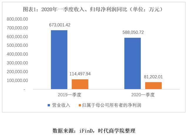 #时代商学院#陈启宇任上猛增178倍,复星医药近百亿商誉压顶