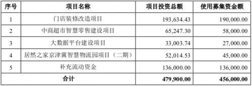 """#财经网#居然之家募资""""止渴"""" 逆风挥金门店装修"""