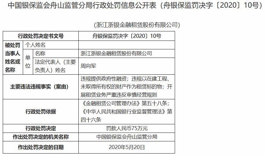 「和讯银行」3项违规行为 浙银租赁受罚75万元