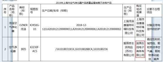 『中国经济网』国美在线1日上海2登榜 空气净化器吸乳器均现不合格