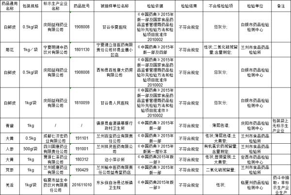 「中国网财经」甘肃药监局:四川固康药业等7家企业10批次药品抽检不合规