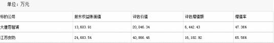 『中国经济网』大唐电信子公司重组收问询函 标的前4月净利大幅下滑