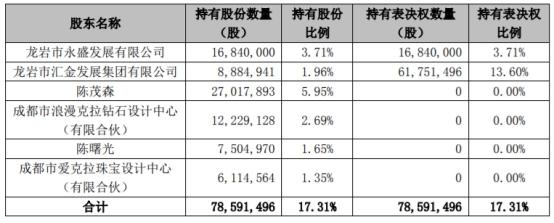 【中国经济网】爱迪尔收深交所关注函 抖音概念含量几何股东拟减持