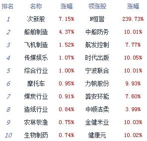 [经济日报-中国经济网]收评:沪指跌0.83%险守3400点 总成交破1.7万亿