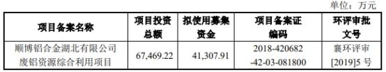 『中国经济网』顺博合金上半年营收下滑 主营业务毛利率4年低于同行
