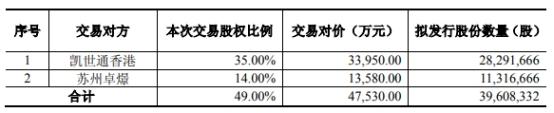 『中国经济网』万业企业买凯世通信披违规收警示函 财务顾问中泰证券