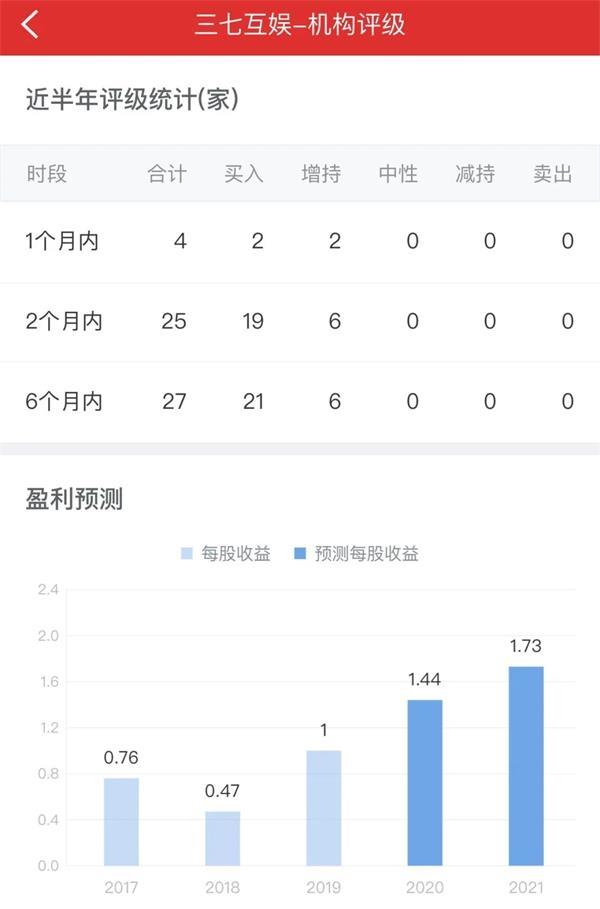 中国证券报■开盘9分钟跌停!88亿元市值蒸发 27家机构力推的游戏龙头股怎么了?